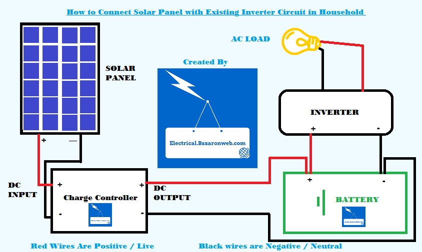 The Connection Of Solar Panel And Solar Inverter